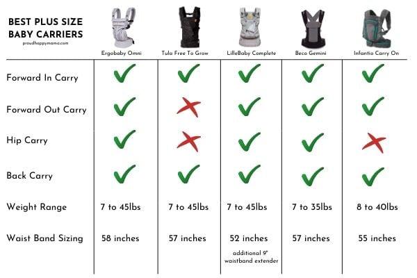 Best Plus Size Baby Carriers Comparison Table